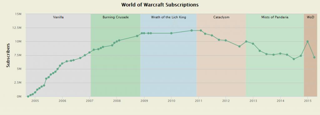 Počet predplatiteľov World of Warcraft v období 2005-2015