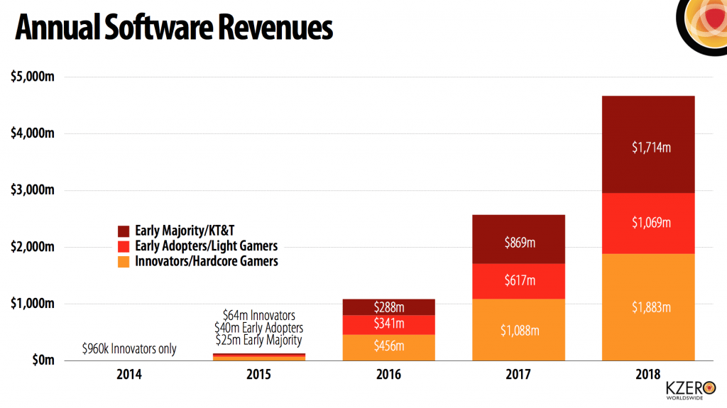 virtual-reality-software-revenues-1024x575